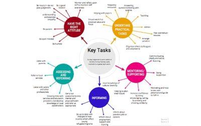 Ικανότητες εκπαιδευτών που εργάζονται με νέους μετανάστες και πρόσφυγες